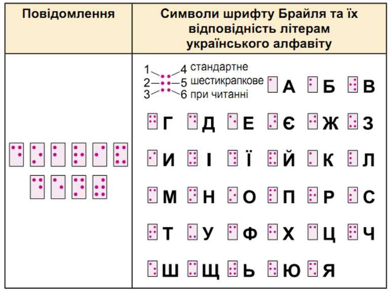Український шрифт Брайля