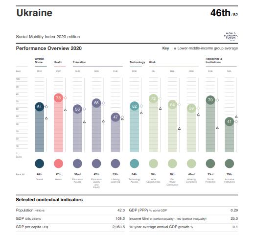 Рейтинг глобального індексу соціальної мобільності 2020 року Україна