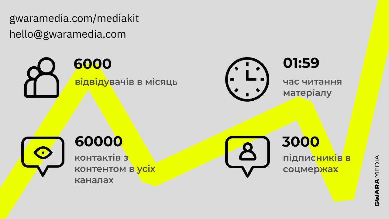 Цифри медіакіту